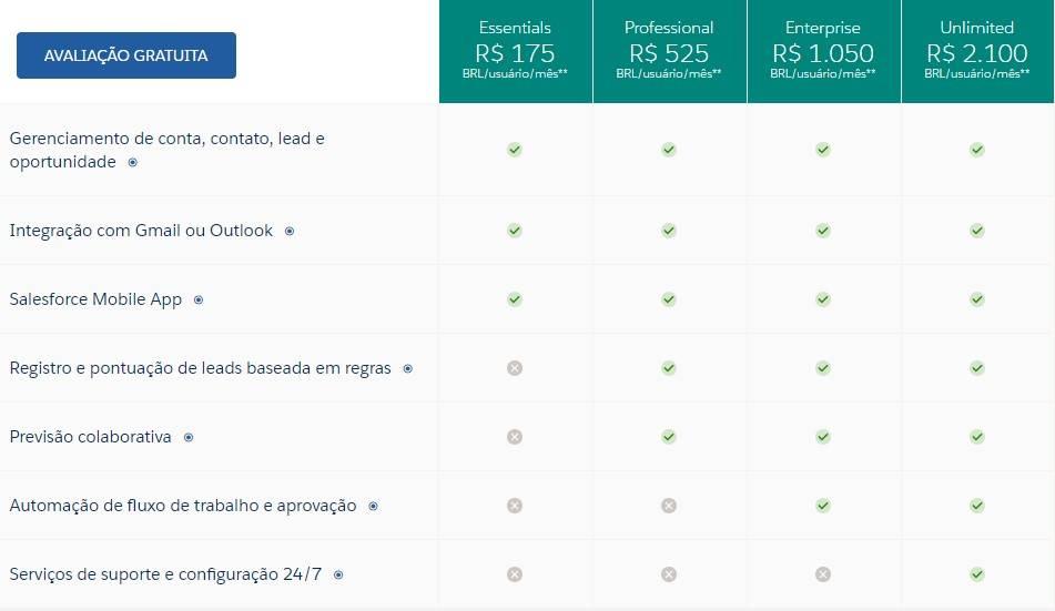 Tela que mostra as funcionalidades e os valores de cada pacote de aquisição do software Sales Cloud