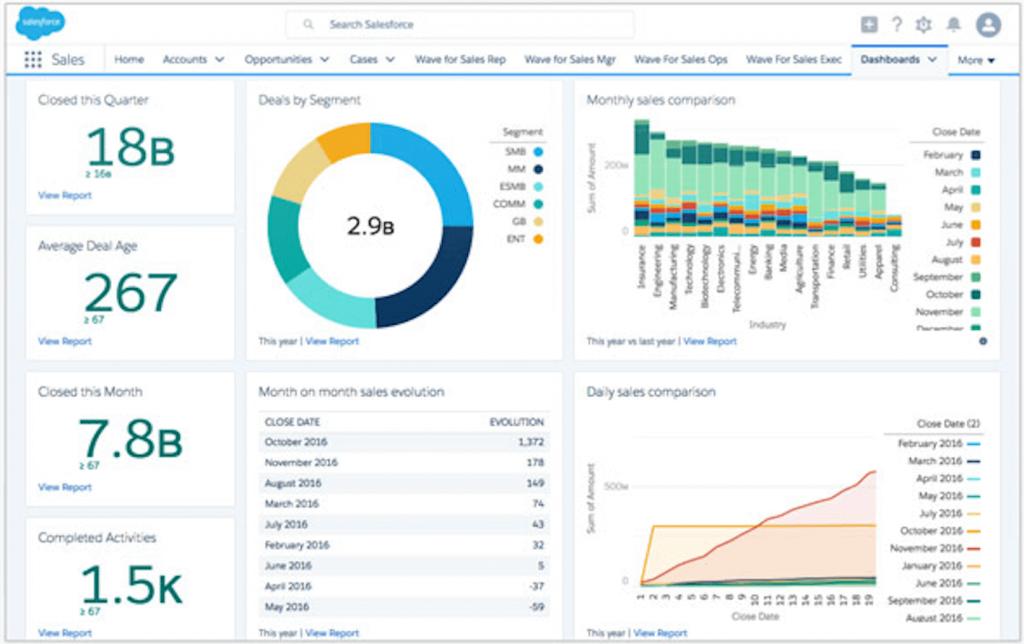 Tela do Salesforce Sales Cloud