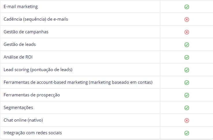 Hubspot CRM: funcionalidades de automação de marketing