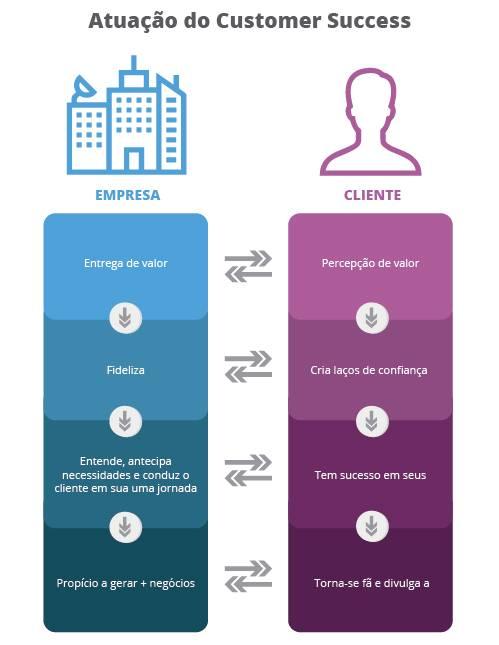 Infográfico sobre atuação do Customer Sucess