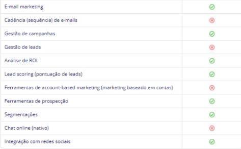 Funcionalidades Salesforce Sales Cloud para automação de marketing