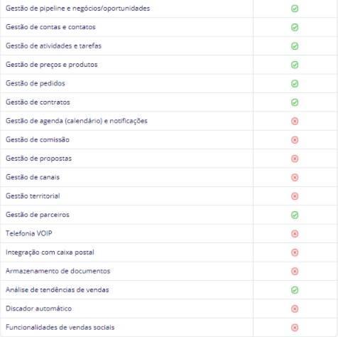 Funcionalidades de Gestão de vendas do Zoho CRM