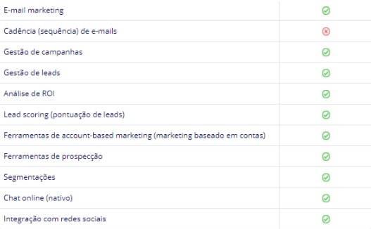 Funcionalidades CRM Zoho para Automação de Marketing