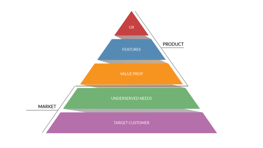 Product-Market Fit: representação
