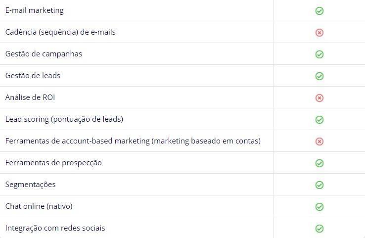 Funcionalidades de automação de marketing do Freshsales