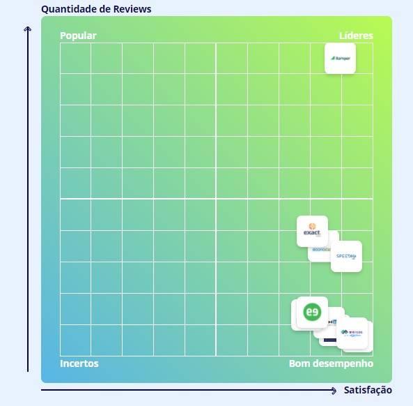 Quadrante de pré-vendas B2B Stack