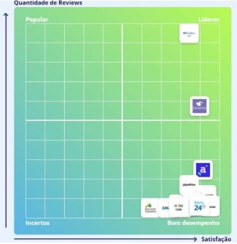 Softwares mais bem avaliados