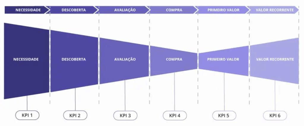 Imagem em tons de azuk mostrando 6 tipos de Kpis